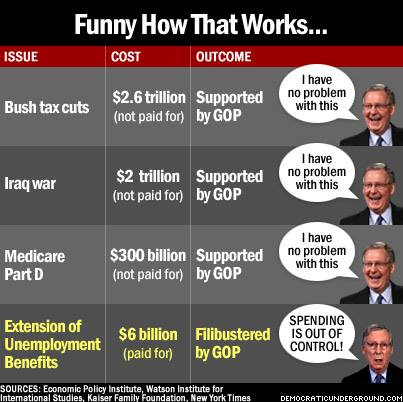 pending plans supported by GOP--not paid for.  Extending unemployment benefits, filibustered by GOP, paid for.