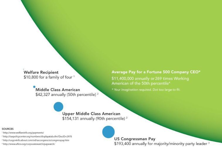 Chart showing CEO pay vs pay of average citizens, upper middle class, and Congresspersons.
