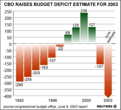 discuss budget deficits and public debt economics essay Efforts to reduce budget  the rapid growth of the national debt alarmed some  discuss the actions taken by congress since 1985 to reduce the budget deficits.