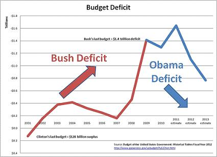 cite source projections projection deficit omb