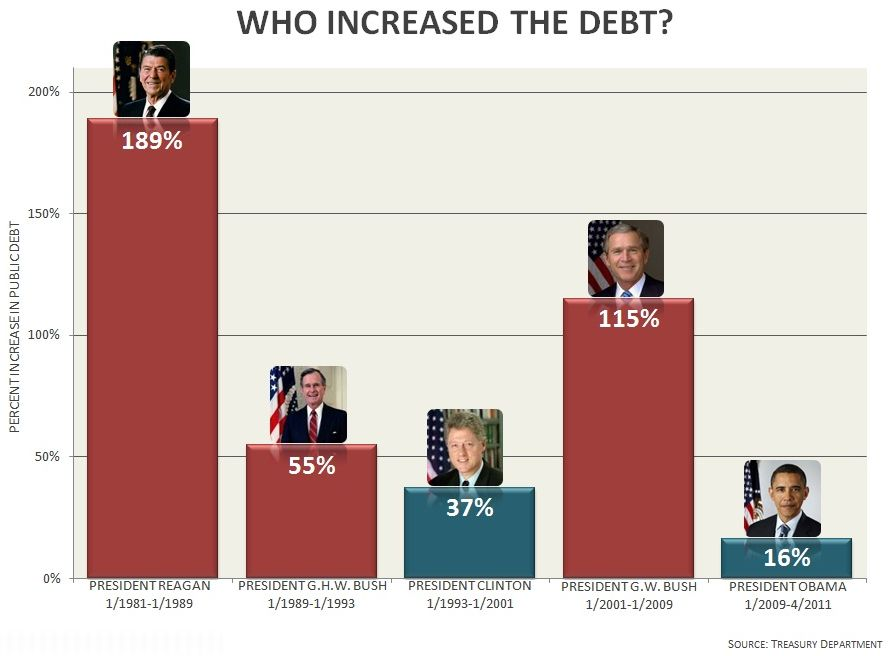 Chart national debt increase by President; Reagan, Bush, Bush the Younger showing biggest increases by multiples of two and more.