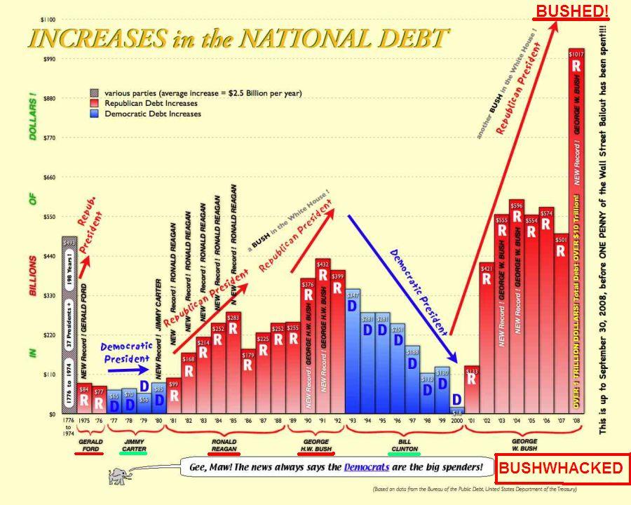 http://www.bartcop.com/debt-2010-tb.jpg