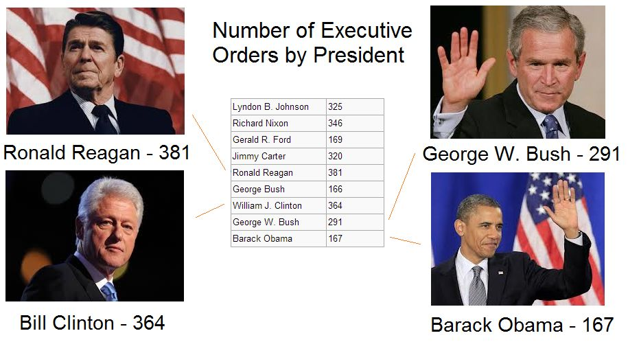 Executive orders by President:  LBJ (425), Nixon (346), Ford (169), Carter (320), Reagan (381), Bush I (166), Cllinton (364), George the Worst (291), Obama (167)