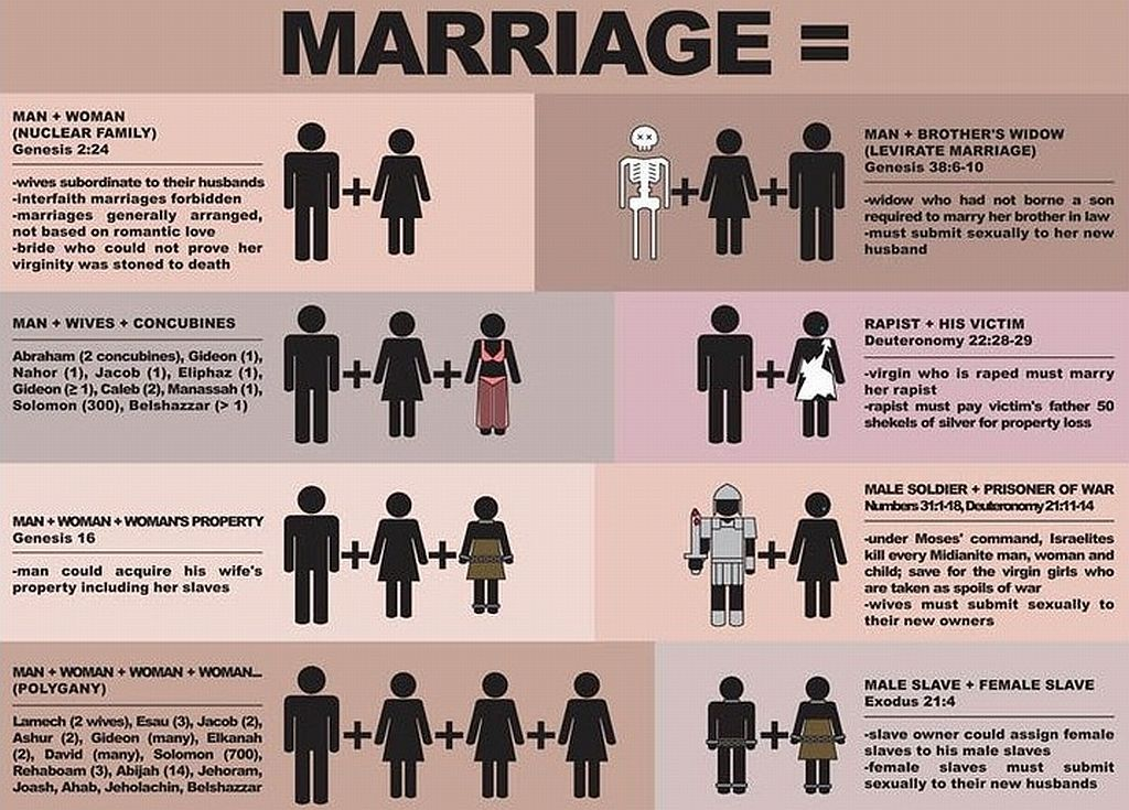 [Image: marriage-bible-tradition.jpg]