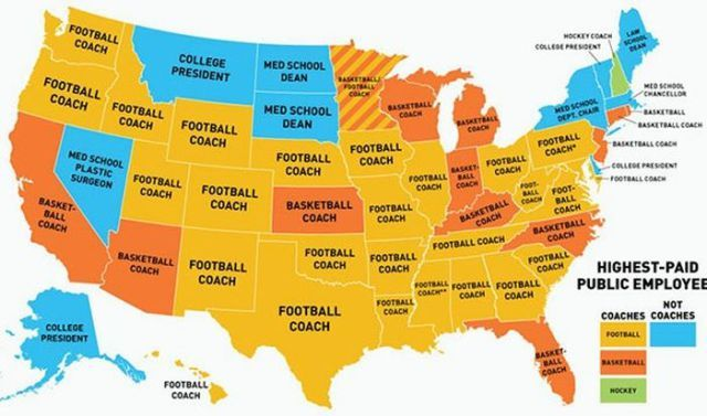 Graphic showing highest paid public employee by state.  Football coach, 25 states; Basketball coach, 11 states; Hockey coach, 1 state; Football and Basketball coaches tied, 1 state.  Not coaches:  the remainder.
