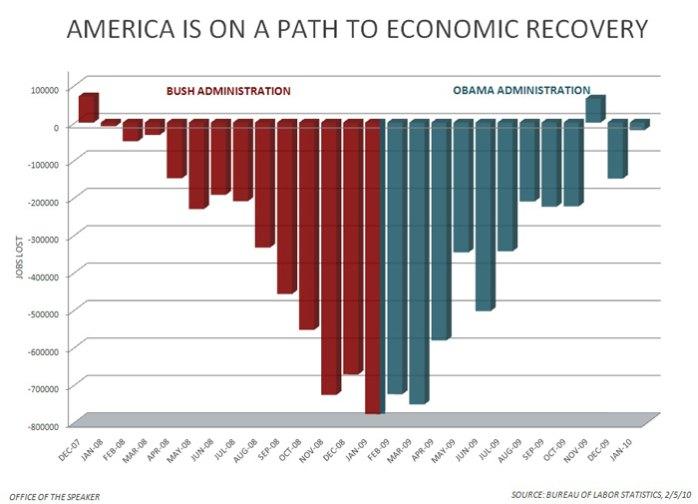 http://www.bartcop.com/obama-recovery-feb10b.jpg