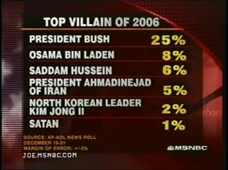 List of top villians on 2006