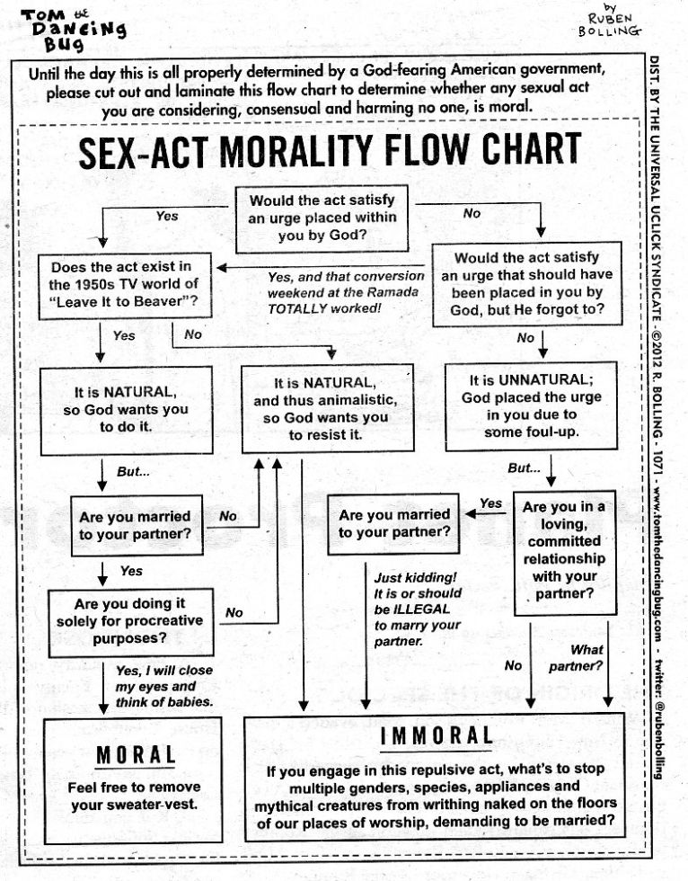 Sex test